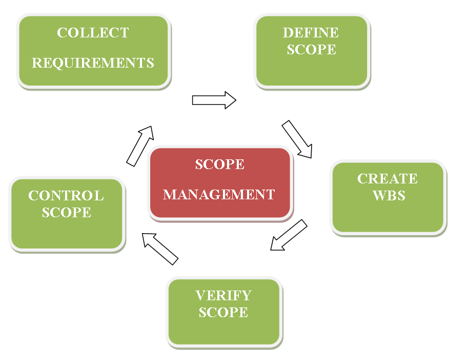 PROJECT-SCOPE-MANAGEMENT-PROCESSES